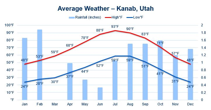 average weather, including temperature and rainfall in Kanab Utah