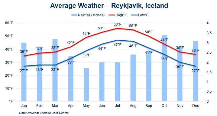 Reykjavik weather by month - best time to visit Iceland
