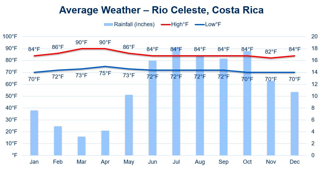 when to visit Rio Celeste, Costa Rica.  The weather chart includes average temperatures and rainfall.